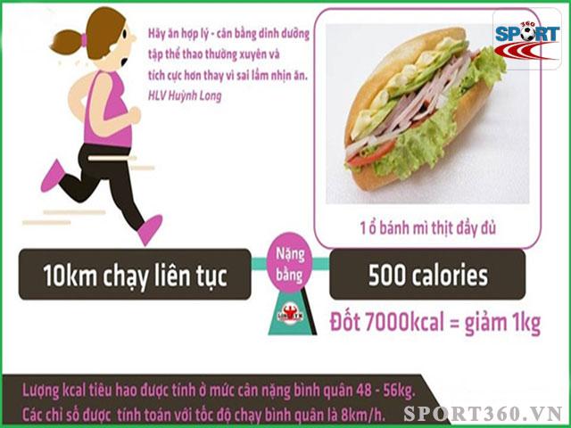 ăn 1 ổ bánh mì thịt sẽ có lượng calo bằng bạn chạy bộ rất nhiều